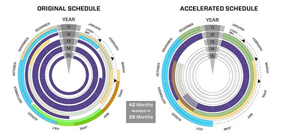 Accelerated Schedule